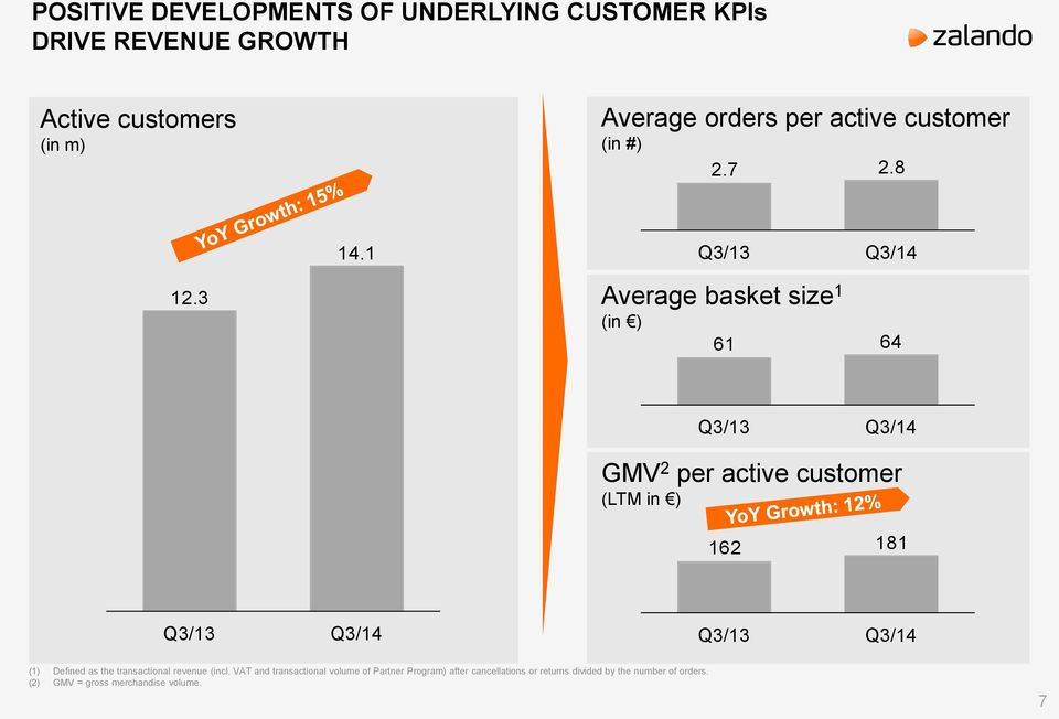3 a Average basket size 1 (in ) 61 64 a GMV 2 per active customer (LTM in ) Q3/13 Q3/14 162 181 Q3/13 Q3/14 Q3/13 Q3/14