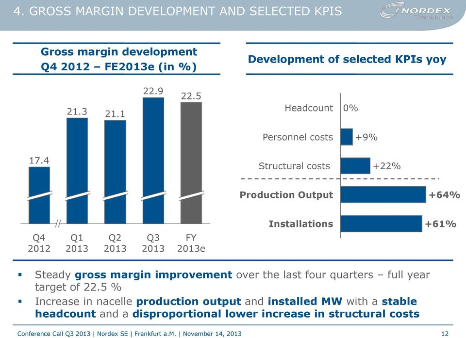 4 Structural costs +22% Production Output +64% Installations +61% Q4 2012 Q1 2013 Q2 2013 Q3 2013 FY 2013e Steady gross margin