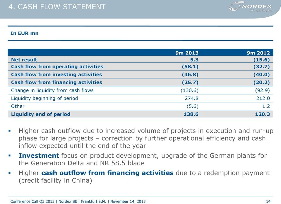 3 Higher cash outflow due to increased volume of projects in execution and run-up phase for large projects correction by further operational efficiency and cash inflow expected until the end of