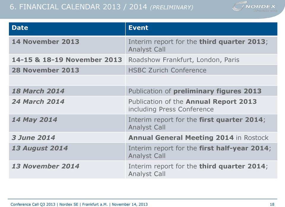 of the Annual Report 2013 including Press Conference 14 May 2014 Interim report for the first quarter 2014; Analyst Call 3 June 2014 Annual General Meeting