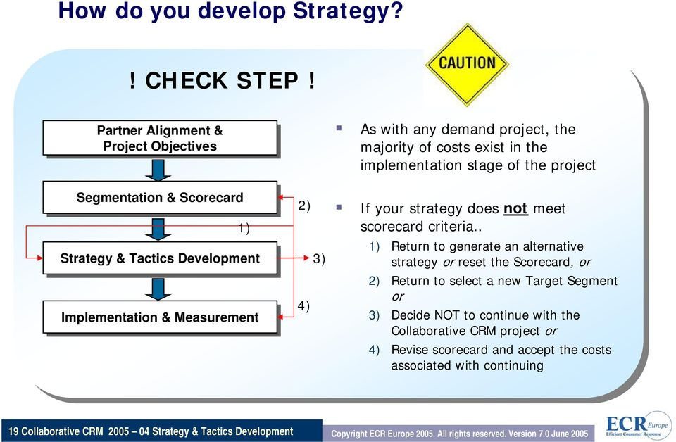 of costs exist in the implementation stage of the project If your strategy does not meet scorecard criteria.