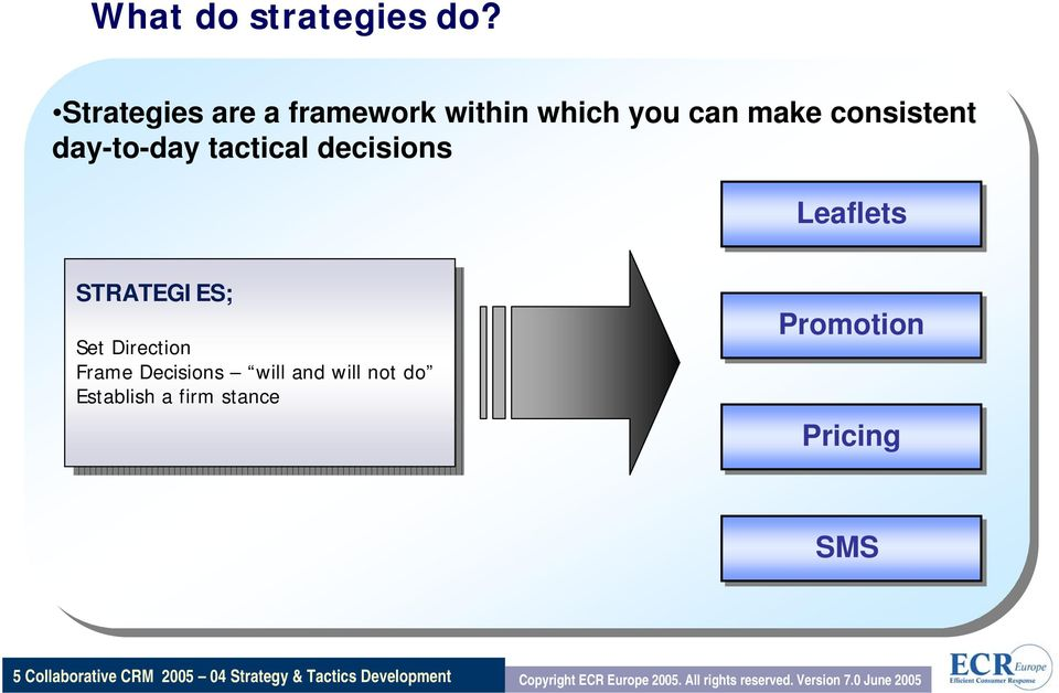 STRATEGIES; STRATEGIES; Set Set Direction Direction Frame Frame Decisions Decisions will will and and will will
