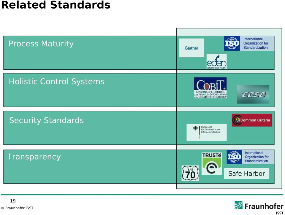 Systems Security Standards