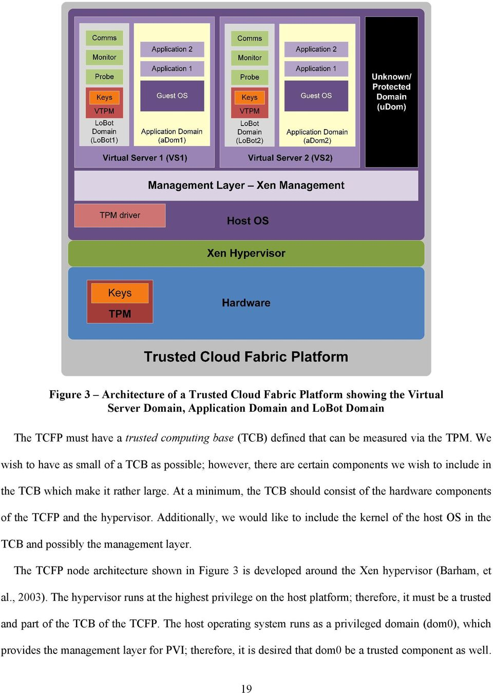 At a minimum, the TCB should consist of the hardware components of the TCFP and the hypervisor.