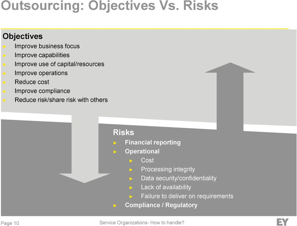 Improve operations Reduce cost Improve compliance Reduce risk/share risk with others Risks