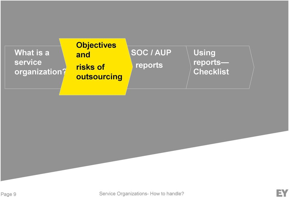 Objectives and risks of