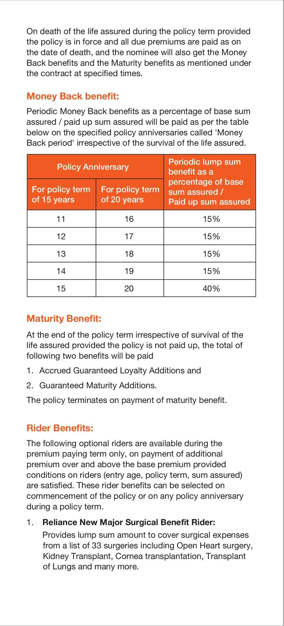 Money Back benefit: Periodic Money Back benefits as a percentage of base sum assured / paid up sum assured will be paid as per the table below on the specified policy anniversaries called 'Money Back