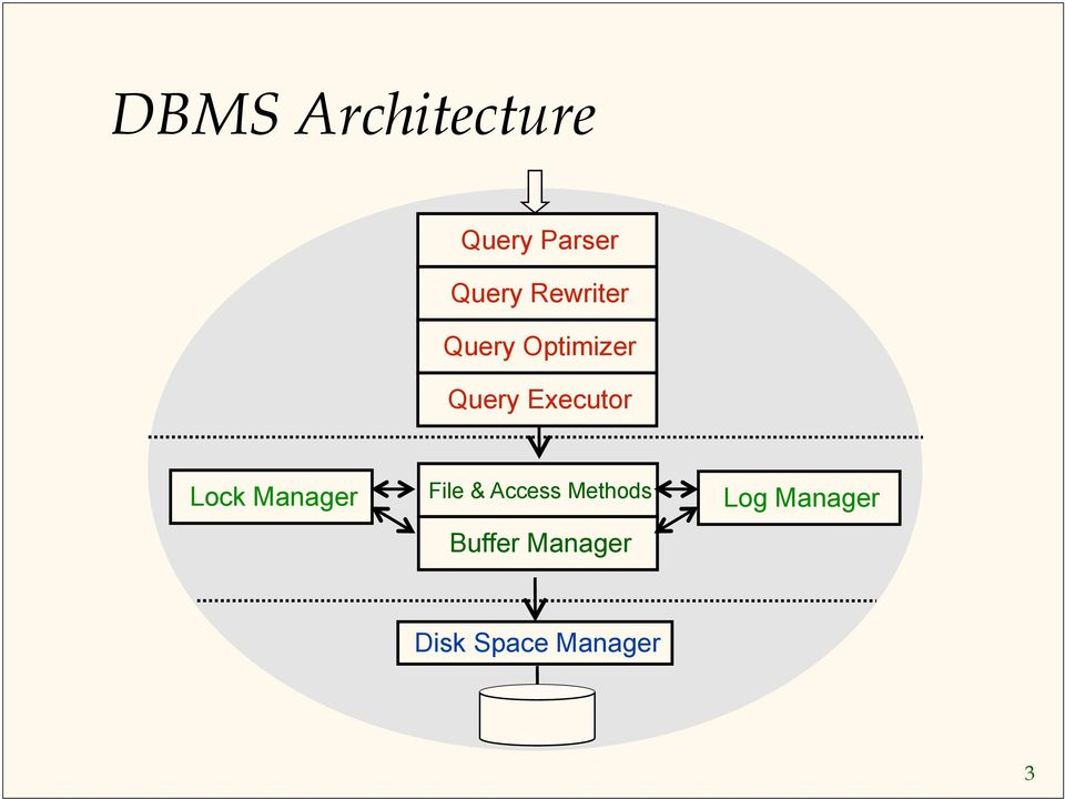 Lock Manager File & Access Methods