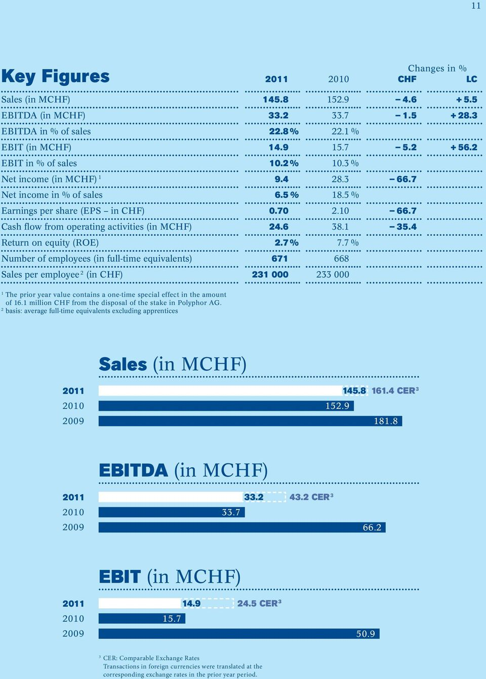 7 Cash flow from operating activities (in MCHF) 24.6 38.1 35.4 Return on equity (ROE) 2.7 % 7.