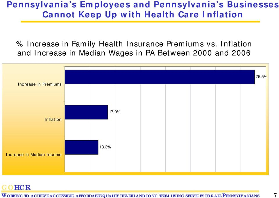 Inflation and Increase in Median Wages in PA Between 2000 and 2006 Increase in Premiums 75.