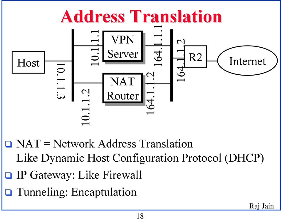 Translation Like Dynamic Host Configuration Protocol (DHCP) IP