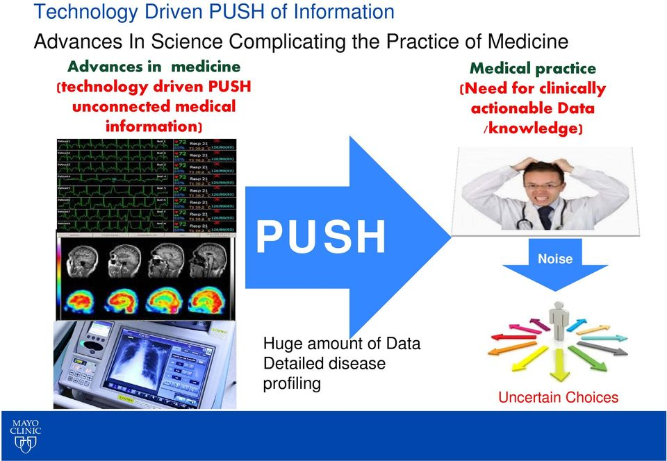 medical information) Medical practice (Need for clinically actionable Data