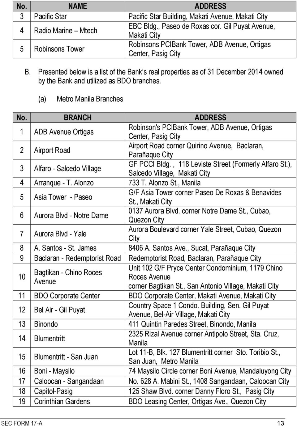 Presented below is a list of the Bank s real properties as of 31 December 2014 owned by the Bank and utilized as BDO branches. (a) Metro Manila Branches No.