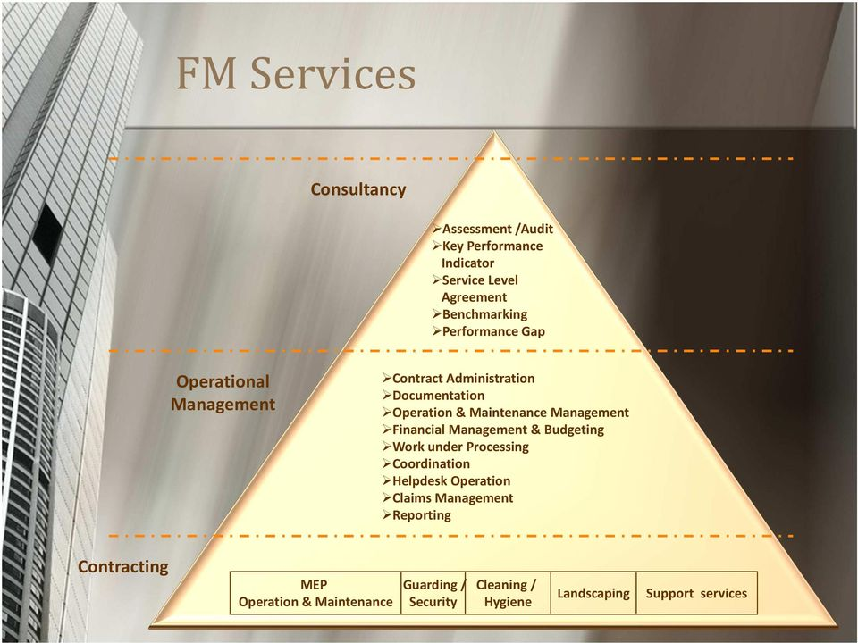 Management Financial Management & Budgeting Work under Processing Coordination Helpdesk Operation Claims