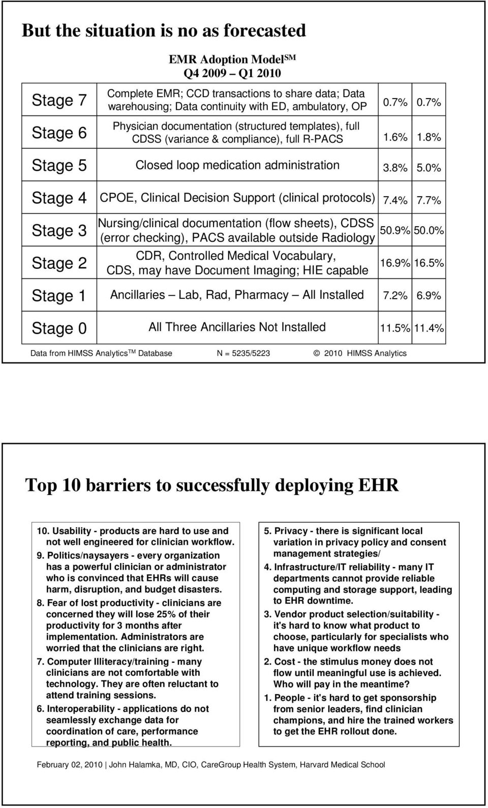 0% Stage 4 CPOE, Clinical Decision Support (clinical protocols) 7.4% 7.