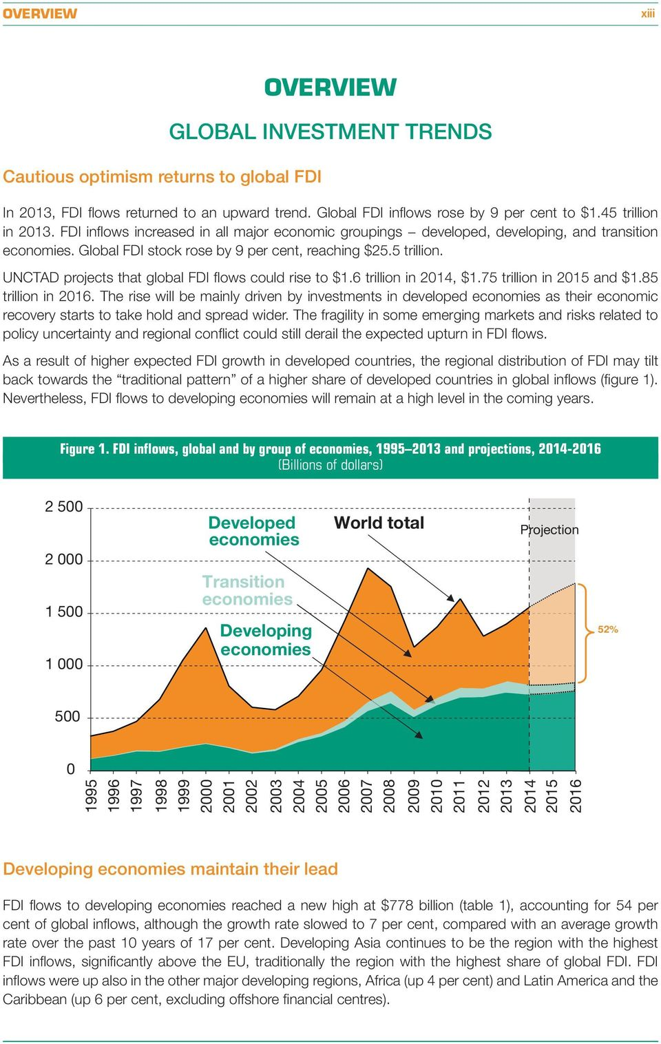 UNCTAD projects that global FDI flows could rise to $1.6 trillion in 2014, $1.75 trillion in 2015 and $1.85 trillion in 2016.
