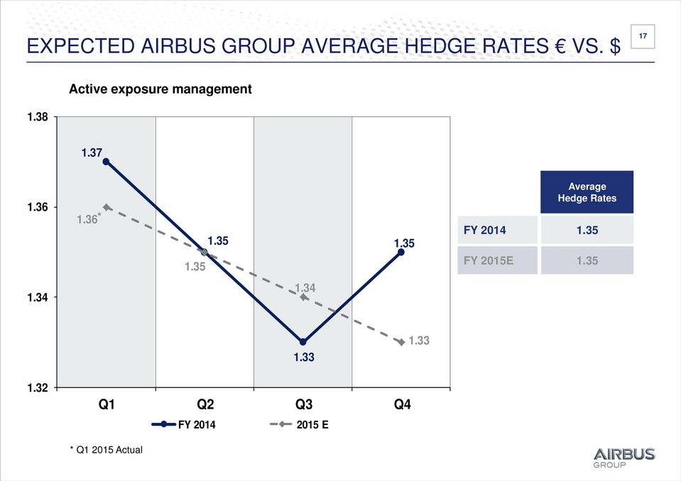 35 1.35 Average Hedge Rates FY 2014 1.35 FY 2015E 1.35 1.34 1.