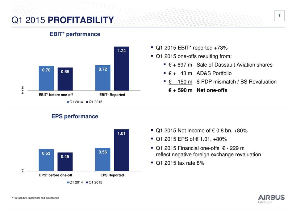 $ PDP mismatch / BS Revaluation + 590 m Net one-offs EPS performance 0.53 0.56 0.45 1.01 Q1 2015 Net Income of 0.8 bn, +80% Q1 2015 EPS of 1.