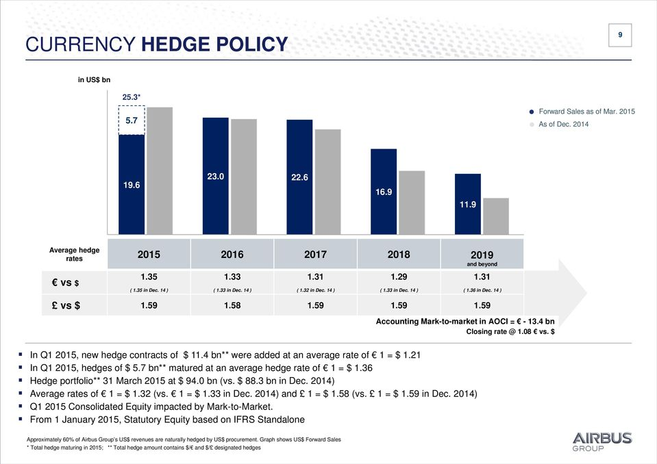 08 vs. $ In Q1 2015, new hedge contracts of $ 11.4 bn** were added at an average rate of 1 = $ 1.21 In Q1 2015, hedges of $ 5.7 bn** matured at an average hedge rate of 1 = $ 1.