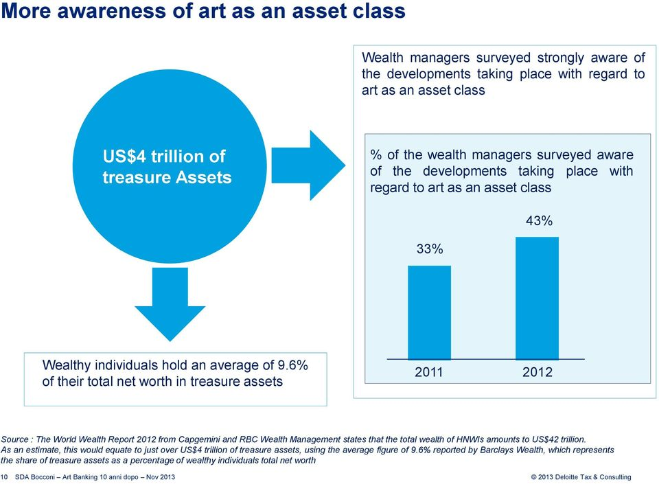6% of their total net worth in treasure assets 2011 2012 Source : The World Wealth Report 2012 from Capgemini and RBC Wealth Management states that the total wealth of HNWIs amounts to US$42