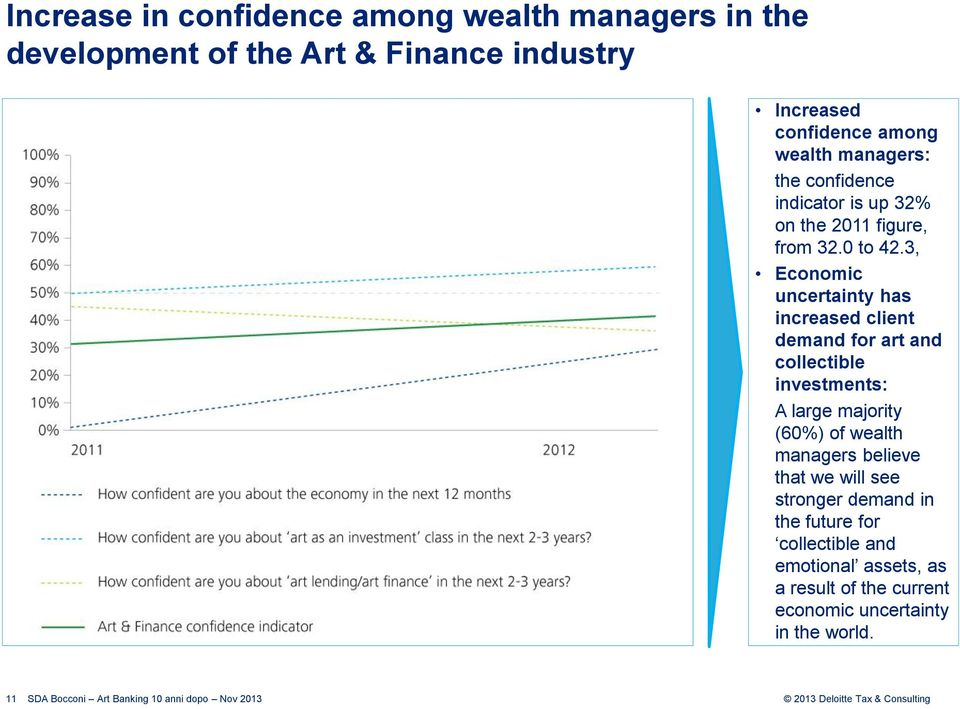 3, Economic uncertainty has increased client demand for art and collectible investments: A large majority (60%) of wealth