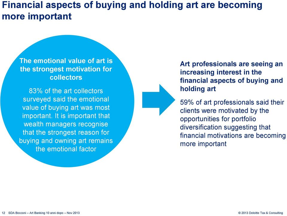 It is important that wealth managers recognise that the strongest reason for buying and owning art remains the emotional factor Art professionals are seeing an
