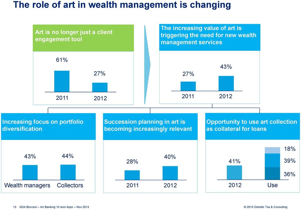Increasing focus on portfolio diversification Succession planning in art is becoming increasingly relevant