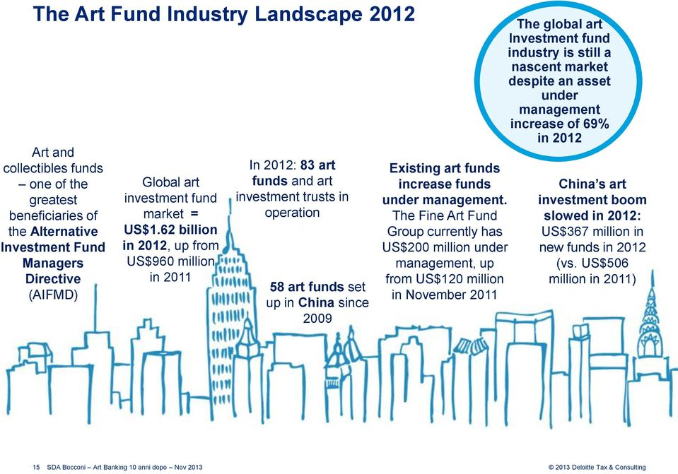 62 billion in 2012, up from US$960 million in 2011 In 2012: 83 art funds and art investment trusts in operation 58 art funds set up in China since 2009 Existing art funds increase funds