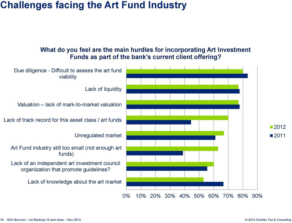 Due diligence - Difficult to assess the art fund viability Lack of liquidity Valuation lack of mark-to-market valuation Lack of track record for