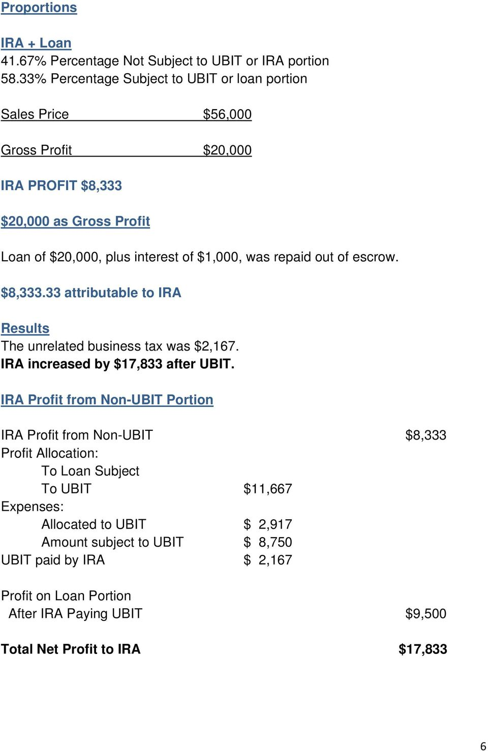 $1,000, was repaid out of escrow. $8,333.33 attributable to IRA Results The unrelated business tax was $2,167. IRA increased by $17,833 after UBIT.