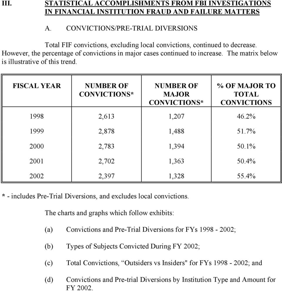 The matrix below is illustrative of this trend. FISCAL YEAR NUMBER OF CONVICTIONS* NUMBER OF MAJOR CONVICTIONS* % OF MAJOR TO TOTAL CONVICTIONS 1998 2,613 1,207 46.2% 1999 2,878 1,488 51.