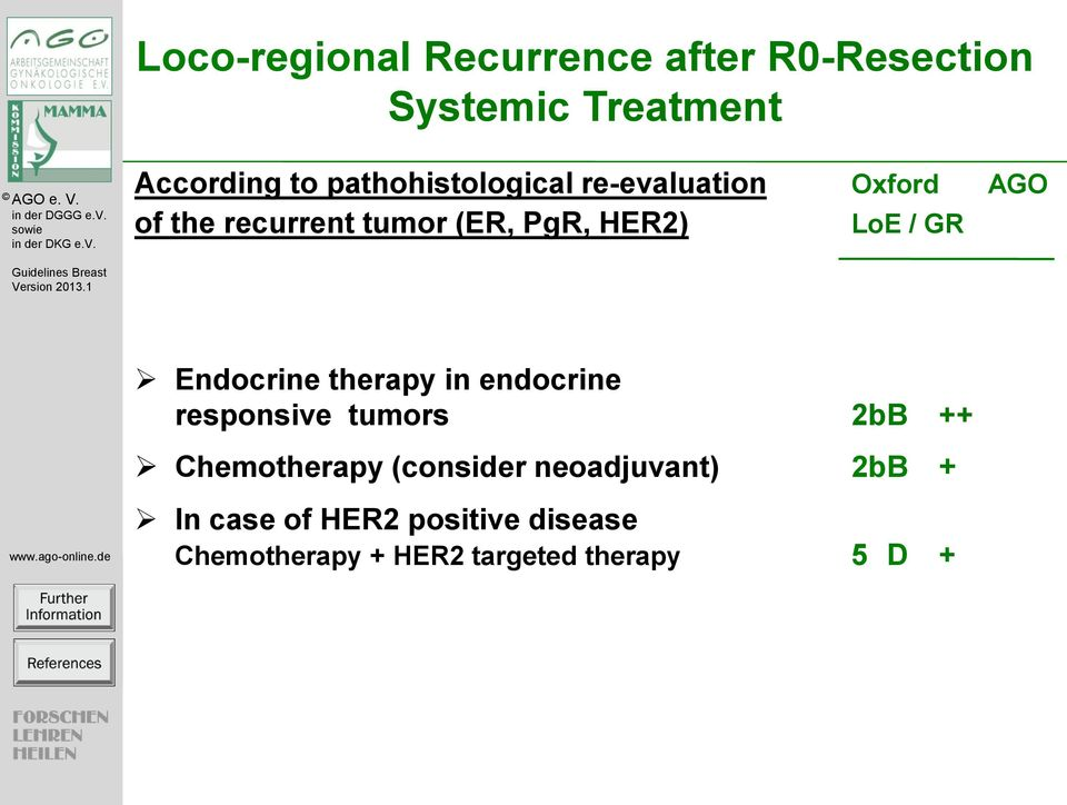 / GR Endocrine therapy in endocrine responsive tumors 2b B ++ Chemotherapy (consider