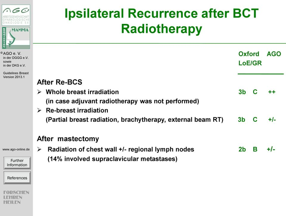 (Partial breast radiation, brachytherapy, external beam RT) 3b C +/- After mastectomy