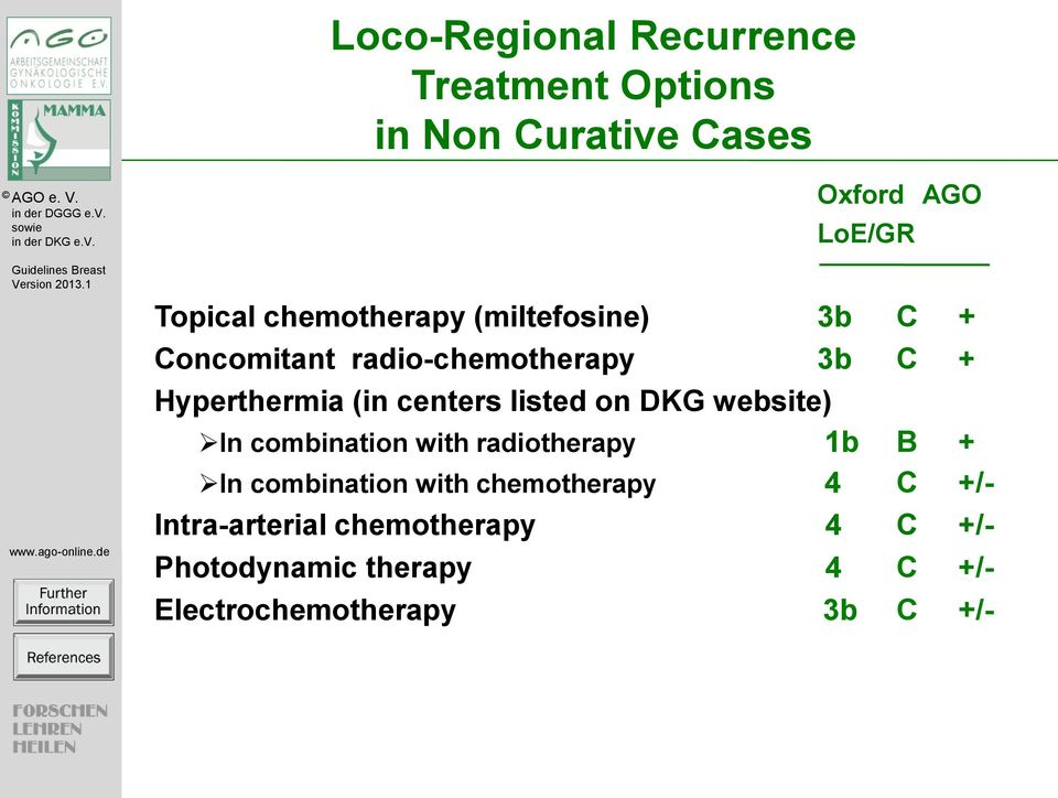 listed on DKG website) In combination with radiotherapy 1b B + In combination with chemotherapy
