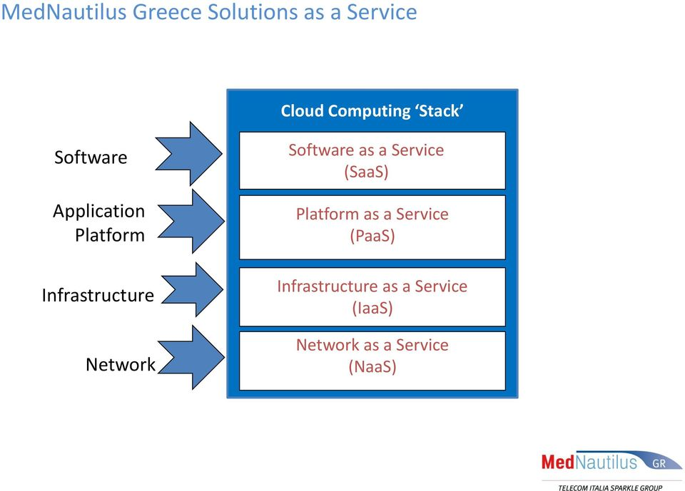 Software as a Service (SaaS) Platform as a Service (PaaS)
