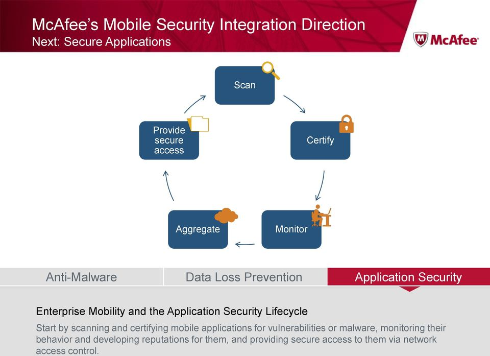 Security Lifecycle Start by scanning and certifying mobile applications for vulnerabilities or malware,