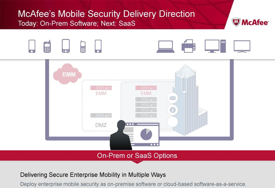 Delivering Secure Enterprise Mobility in Multiple Ways Deploy