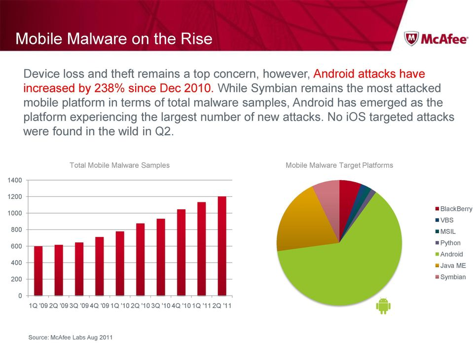 number of new attacks. No ios targeted attacks were found in the wild in Q2.