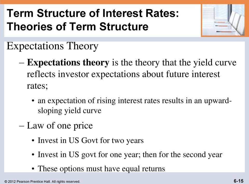 rates results in an upwardsloping yield curve Law of one price Invest in US Govt for two years Invest in US govt for