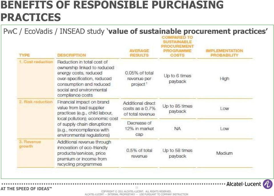 EcoVadis / INSEAD study value