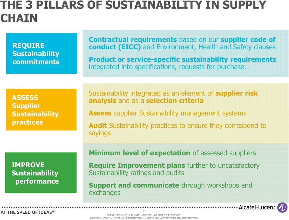 supplier risk analysis and as a selection criteria Assess supplier Sustainability management systems Audit Sustainability practices to ensure they correspond to sayings IMPROVE Sustainability