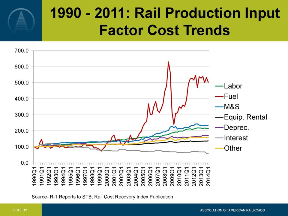 Production Input Factor Cost Trends 700.0 600.0 500.0 400.0 300.0 200.0 100.0 Labor Fuel M&S Equip.