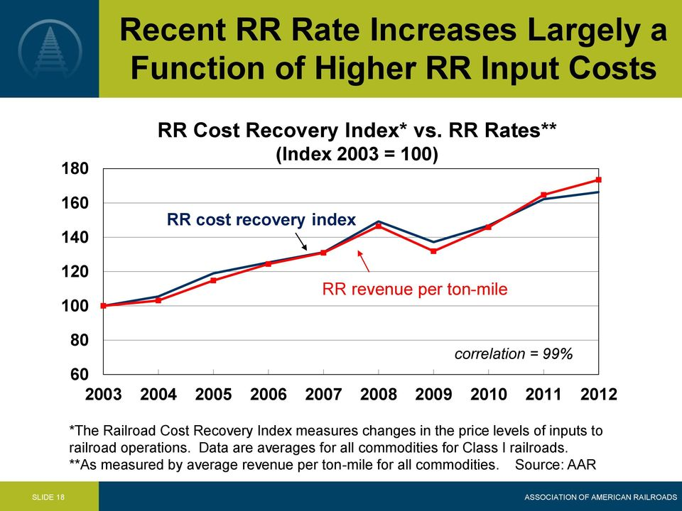 2009 2010 2011 2012 *The Railroad Cost Recovery Index measures changes in the price levels of inputs to railroad operations.
