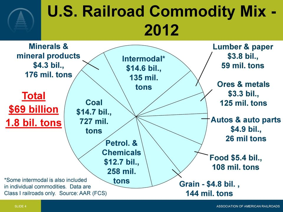 & Chemicals $12.7 bil., 258 mil. tons 2012 Intermodal* $14.6 bil., 135 mil. tons Food $5.4 bil., 108 mil. tons Grain - $4.8 bil.