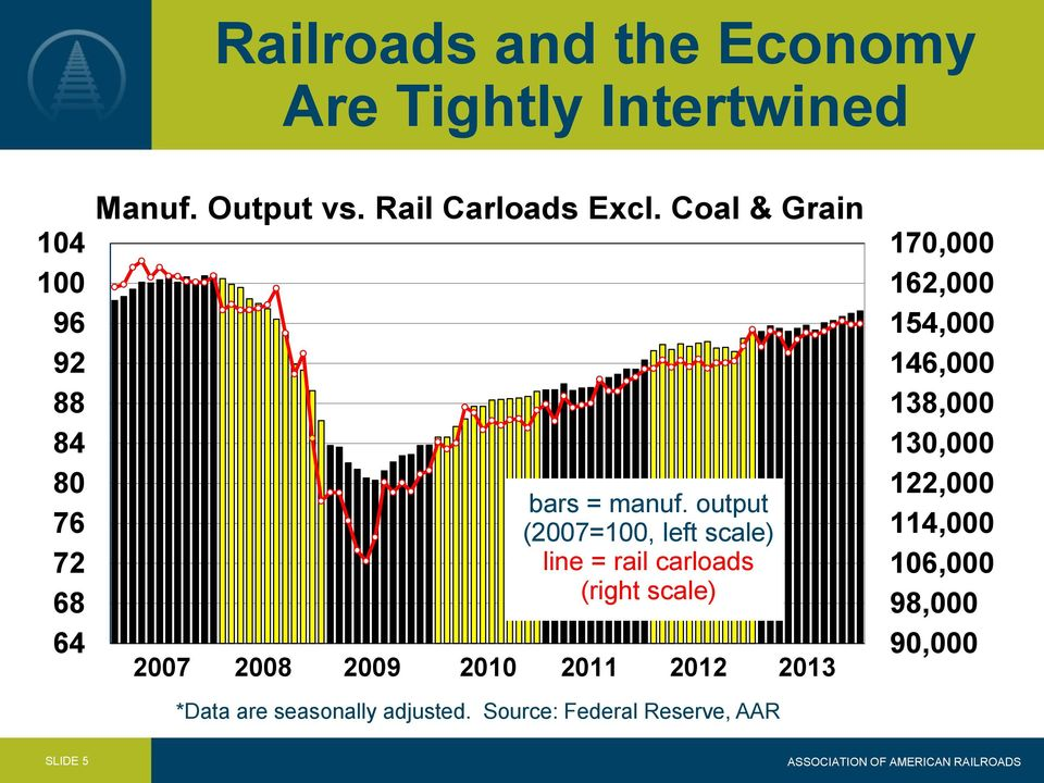 output (2007=100, left scale) line = rail carloads (right scale) 2007 2008 2009 2010 2011 2012 2013