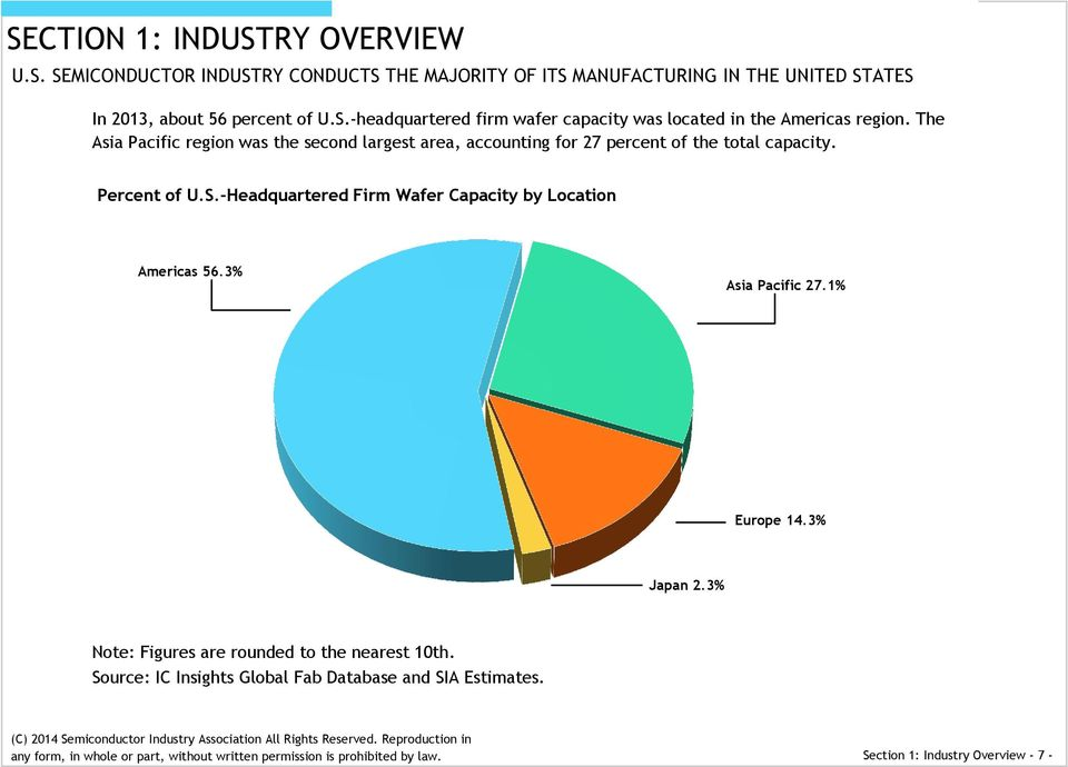 -Headquartered Firm Wafer Capacity by Location Americas 56.3% Asia Pacific 27.1% Europe 14.3% Japan 2.3% Note: Figures are rounded to the nearest 10th.
