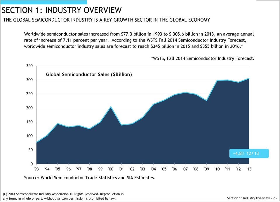 According to the WSTS Fall 2014 Semiconductor Industry Forecast, worldwide semiconductor industry sales are forecast to reach $345 billion in 2015 and $355 billion in 2016.
