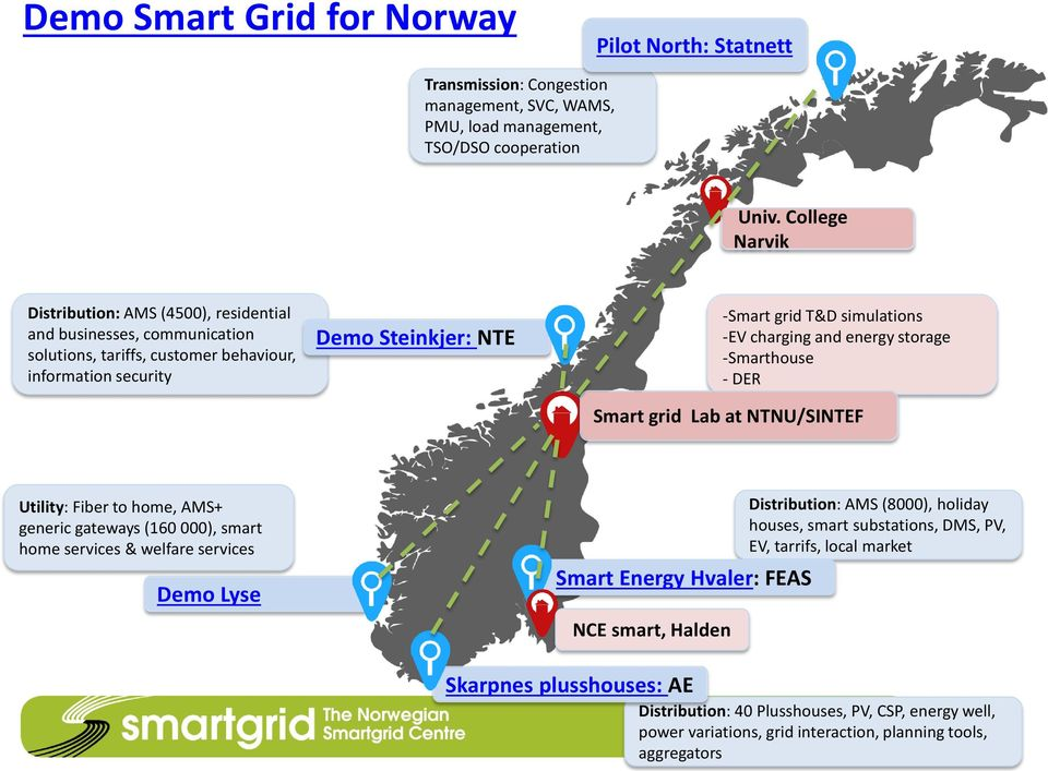 charging and energy storage -Smarthouse - DER Smart grid Lab at NTNU/SINTEF Utility: Fiber to home, AMS+ generic gateways (160 000), smart home services & welfare services Demo Lyse Smart Energy