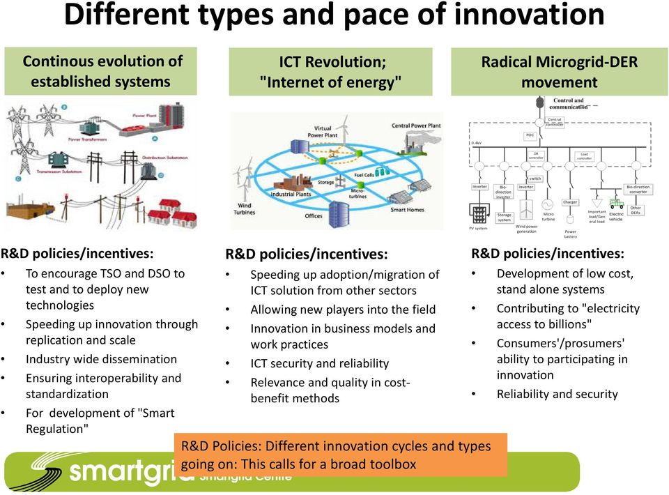 "Regulation"" R&D policies/incentives: Speeding up adoption/migration of ICT solution from other sectors Allowing new players into the field Innovation in business models and work practices ICT"
