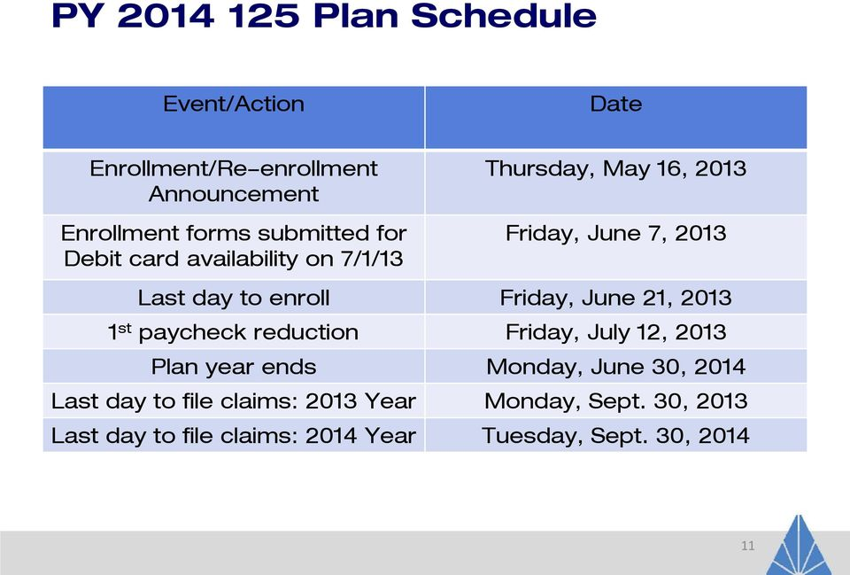 June 21, 2013 1 st paycheck reduction Friday, July 12, 2013 Plan year ends Monday, June 30, 2014 Last day to